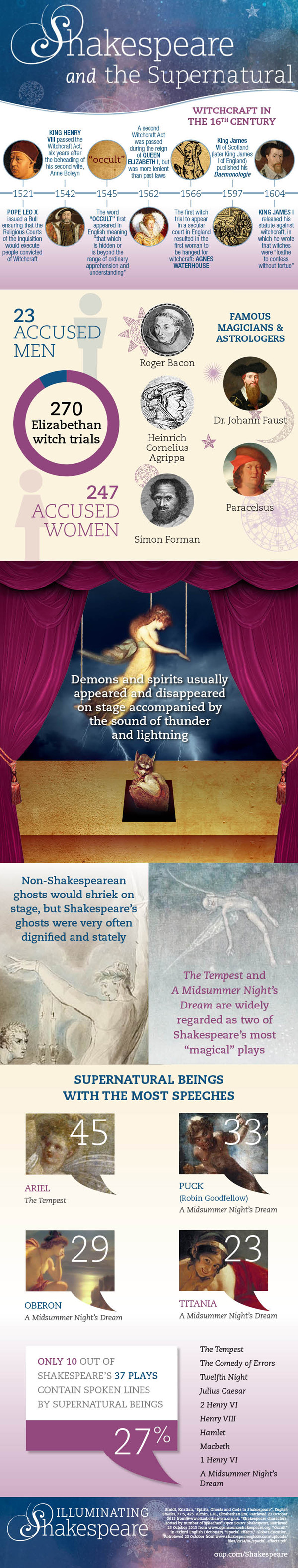 Shakespeare's fascination with the supernatural.